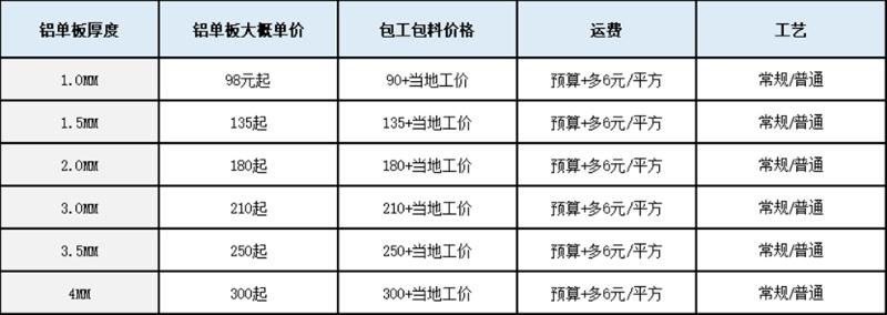 2021年铝单板价格明细表