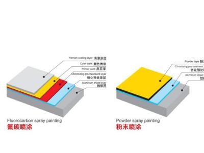 铝单板为什么都选择用氟碳漆